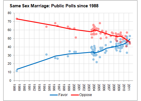 a graph of support and opposition to gay marriage since 1988