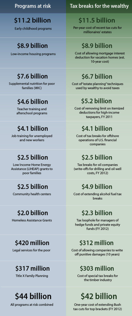 a list comparing Bush era tax cuts to proposed programming cuts