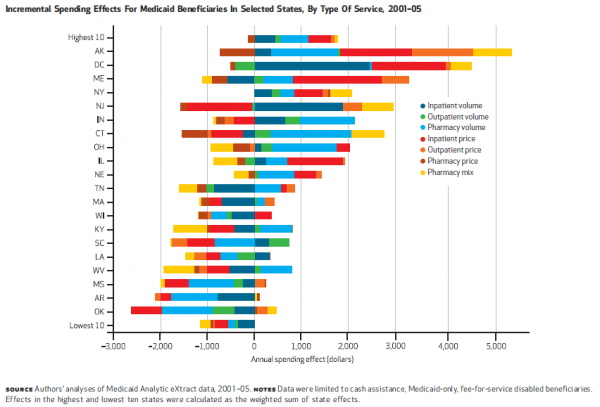 a bar chart of the top 10 and bottom 10 medicaid spending states with different colors outlining the different average amount spent on types of services