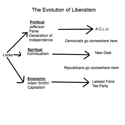 A chart describing the evolution of liberalism