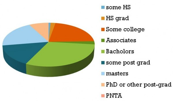 Graph of education attained by survey respondents.