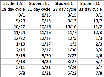 chart of 4 students with 28 or 31 day cycles starting on August 15 or September 1