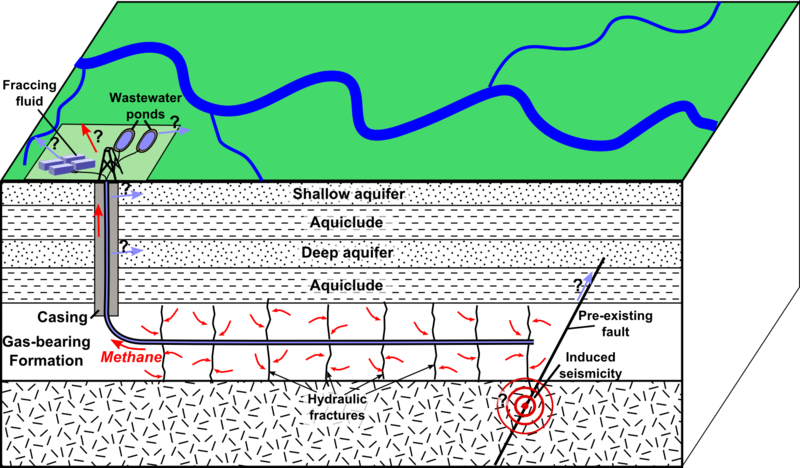Schematic depiction of hydraulic fracturing for shale gas, showing main possible environmental effects