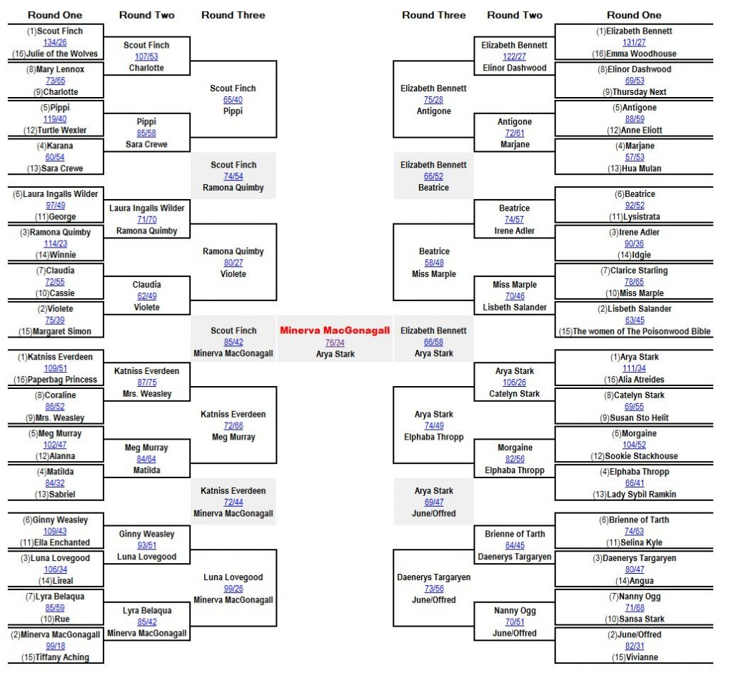 Final bracket for 2012 Middlemarch Madness