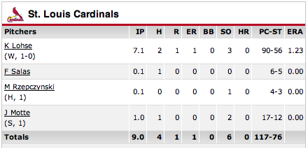 box score for St. Louis Cardinals pitchers during game of 4/4/12