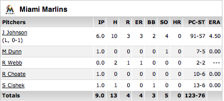 box score for Miami Marlins pitchers during game of 4/4/12