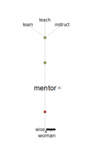 mentor visual diagram