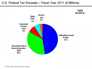 Congressional Budget Office numbers for 2011 (click to enlarge)