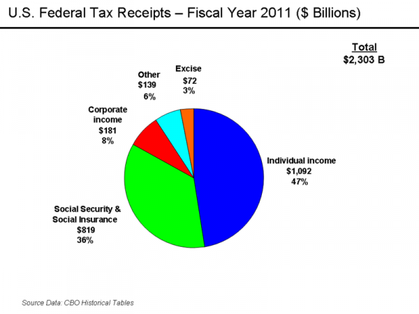 Pie chart breaking down 2011 U.S. Federal Tax Revenue, in which individual income tax makes up 47%, social security tax is 36%, corporate income tax is 8%, excise tax is 3% and other sources are 6%