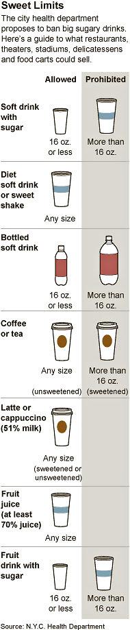 ny times soda ban infographic