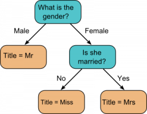 "Flowchart. 1) What is the gender? Male answer leads to ""Title = Mr."" and Female answer leads to 2) Is she married? No leads to ""Title = Miss"" and Yes leads to ""Title = Mrs."""