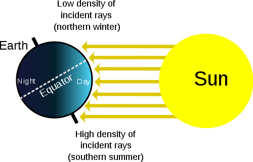 Diagram of how the sun's rays strike the earth during the northern winter/southern summer. Arrows show that the rays strike from directly overhead just below the equator and at steeper angles near the poles