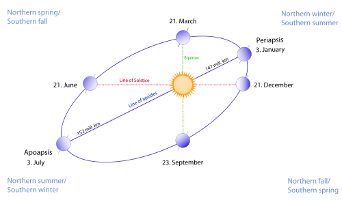 Diagram of earth's orbit around the sun, in a highly exaggerated oval, showing the equinoxes on March 21 and September 23, solstices on December 21 and June 21, Periapsis (perihelion) on January 3, and Apoapsis (aphelion) on July 3.