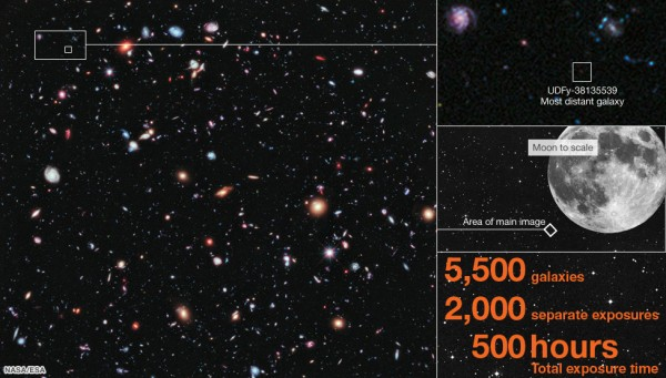 "eXtreme Deep Field Hubble image. Photo with 5,500 distant galaxies, with insets showing the potential most distant one, the size of the area of the photo as compared to the full moon, and captioned ""5,500 galaxies, 2,000 separate exposures, 500 hours total exposure time."""