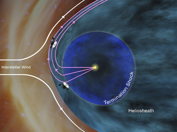 Drawing of the outer reaches of our solar system. The sun at center is surrounded by a rough circle denoting the termination shock, then a curved boundary between the heliosheath and interstellar wind. Voyager 1 is shown near the edge of the heliosheath, with Voyager 2 just outside the termination shock on a different trajectory.