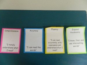Four flashcards explaining comprehension, accuracy, fluency, and expand vocabulary