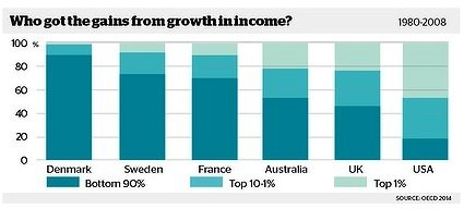 Income Growth Gains Chart