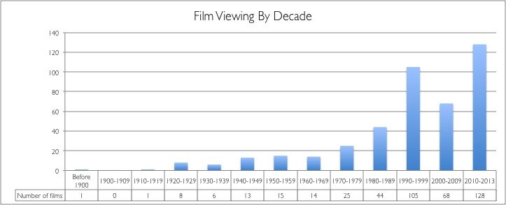 Bar graph of the decades in which the films were released