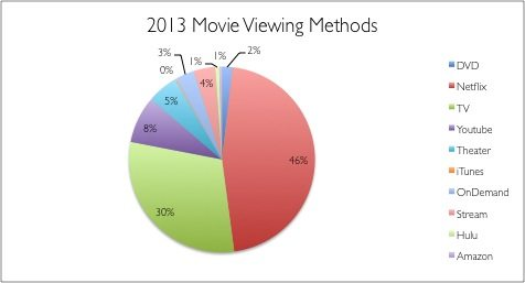 Pie chart of the methods used to watch the movies