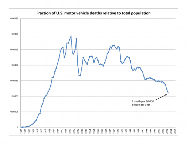Deaths from crashes