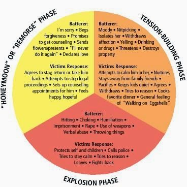 "Cycle of domestic violence - Tension-Building Phase, Explosion Phase, ""Honeymoon"" or ""Remorse"" Phase"