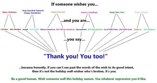 Flowchart depicting various holiday greetings and how to respond to them
